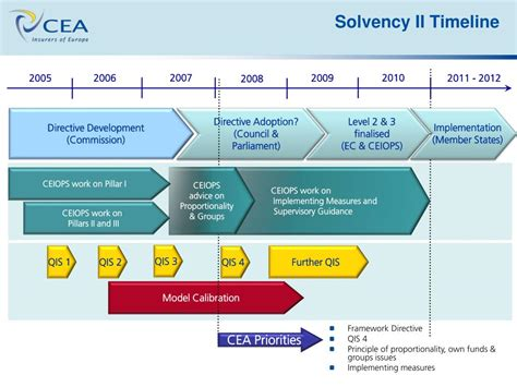 Solvency 2 Directive