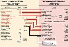 image result for accrued expenses in balance sheet tax audit accounting finance financial