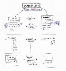 permutations combinations algorithms sheets dev community