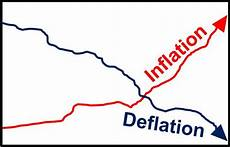 inflation und deflation what is inflation market business news