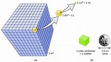 kubikzentimeter in liter measurements chemistry