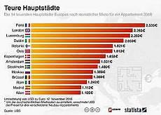 mietpreis schock so teuer sind europas hauptst 228 dte