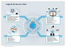 service client logiciel de service client helpdesk