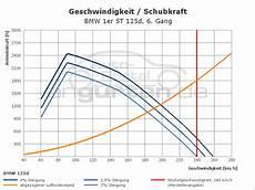 Bmw 125d Technische Daten - bmw 1er 5 t 252 rer 125d technische daten abmessungen