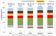 enev 2018 altbau energieeinsparverordnung news statistiken studien und
