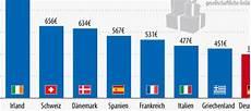weihnachtsgeschenke in europa deutsche sind an
