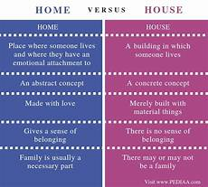 What Is The Difference Between A Home And A House