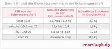 20 Ssw Gewichtszunahme - gewichtszunahme in der schwangerschaft mamiweb de
