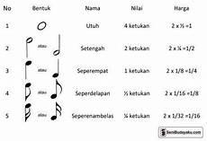 Pengertian Notasi Angka Dan Notasi Balok Dalam Seni Musik