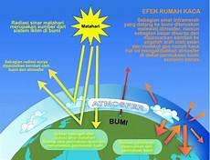 Radiasi Surya Dan Suhu Udara Reztasari