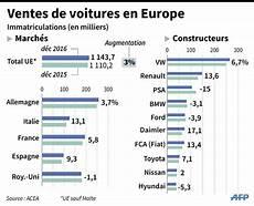 top 10 constructeur automobile 2017 le march 233 automobile europ 233 en est rest 233 vigoureux en 2016