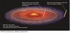the outer planets how planets form