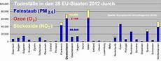 grenzwerte stickoxide europa eu versch 228 rft grenzwert f 252 r stickoxid emissionen aus
