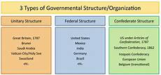 federalism basic structure of government united states government
