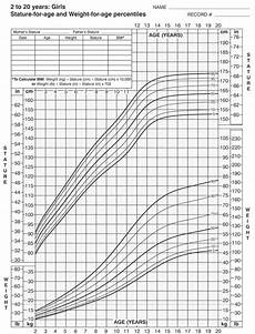 Apeg Growth Charts Free Printable Growth Charts For Kids 0 To 20 Years