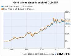 Gold Etf Price Chart Should Gold Investors Buy The Etf Or Physical Gold Spdr