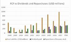 lazard is the complete package for dividend investors lazard ltd nyse laz seeking alpha