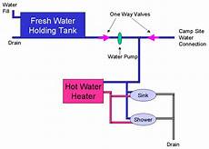 how a rv water system diagram rv plumbing diagram search tiny house