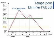 taux alcool dans le sang comment diminuer l alcool dans le sang r 233 gime pauvre en