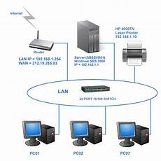 factors to consider when designing a new lan odsi