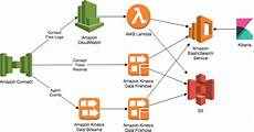 Aws Flow Chart Use Amazon Connect Data In Real Time With Elasticsearch