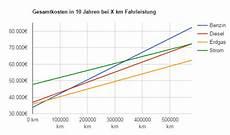 Benzin Vs Diesel Vs Gas Vs Strom Stand 2015 Sebbis