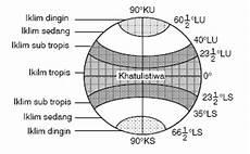 Iklim Matahari Katalog Geografi