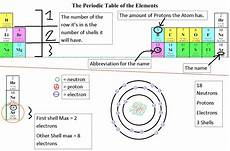 making diagrams in latex periodic diagrams science anze m 8b science blog