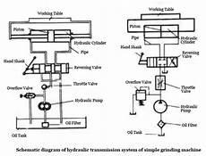 Pneumatic Transmission Hydraulic Transmission And
