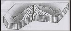 Instrusi Dan Ekstrusi Magma Bentuk Gunung Berapi Zona