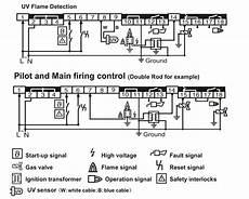 honeywell tbc2800a1000 burner controller บร ษ ท เอด ด เฟอร เนส จำก ด