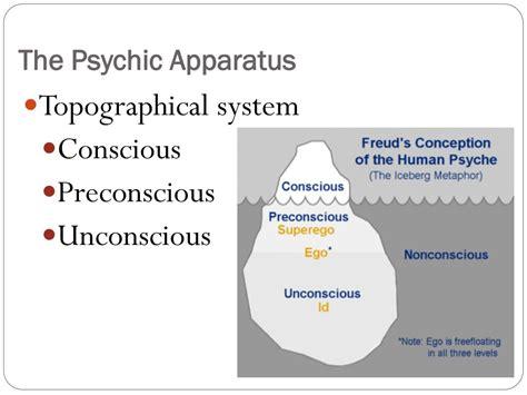 Freud Psychic Apparatus