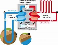 géothermie pompe à chaleur geothermie pompe a chaleur pompe a chaleur geothermie