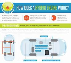 how does a cars engine work 1996 toyota tacoma lane departure warning how does a hybrid car really work this infographic explains it