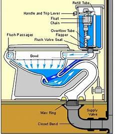 Bathroom Toilet Diagram by How A Toilet Works Toilet Plumbing Diagrams In 2019