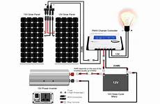 best portable solar panel kits for rvs and cing