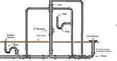 Bathroom Plumbing Vent Location by Home Fix Gurgling Sound Erupts From Bathtub Drain