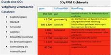 Co2 Ppm Grenzwert Brandbek 228 Mpfung Sprinkler System