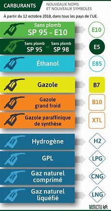 Les Carburants Changent De Nom Le 12 Octobre Adieu Quot Sans