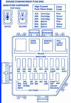 1990 mustang fuse box diagram mustang driver 1990 dash fuse box block circuit breaker diagram carfusebox