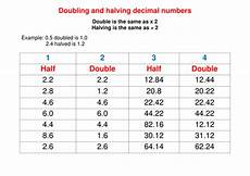 doubling and halving decimals worksheets year 5 doubling and halving decimal numbers by samanthajones90