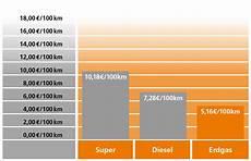 Kfz Erdgas Erdgasauto Effizienter Als Diesel Und Autogas