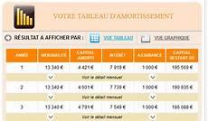assurance prêt immobilier comparatif offre de pret immobilier credit agricole banquesfrance fr