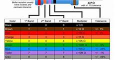 resistor color code chart electronics projects pinterest tech electrical engineering and