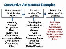 this is a chart of different assessment types and exles of what activities formative