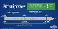 what s the difference between psi psia psig