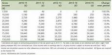 band a national insurance budget 2013 no tax to pay until you earn 163 10k workers to