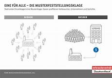 musterfeststellungsklage vw verbraucherzentrale schon 252 ber 80 000 autok 228 ufer verbraucher klagen im diesel