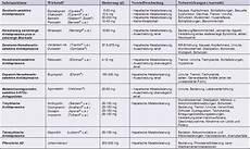 Wechselwirkung Medikamente Tabelle - ein bewusster weg zur selbsthilfe bei bruxismus