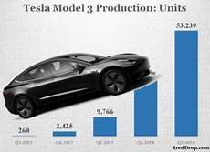 production tesla model 3 tesla model 3 inventory lowest among automakers in united